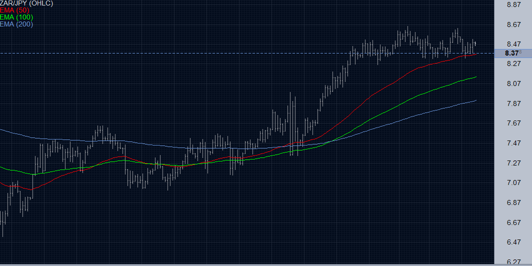 ZAR/JPY Chart