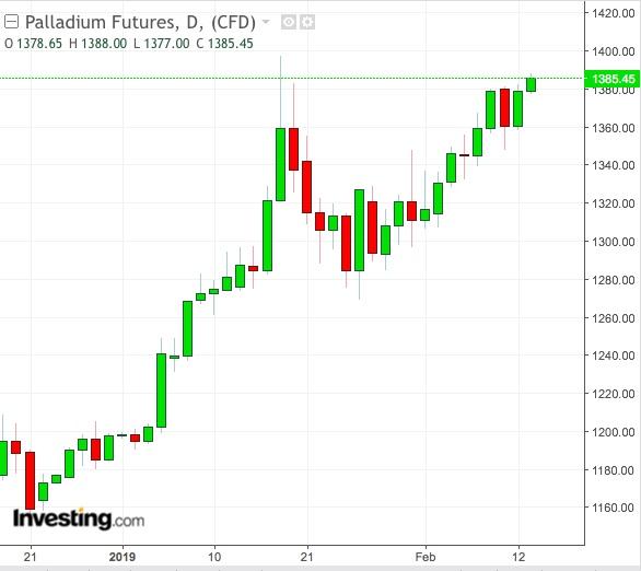 Palladium Daily Chart