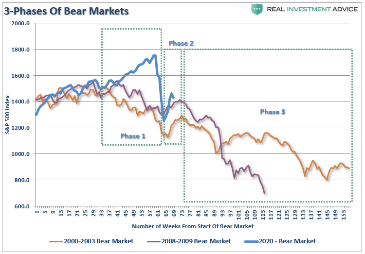 3 Stages Of A Bear Market