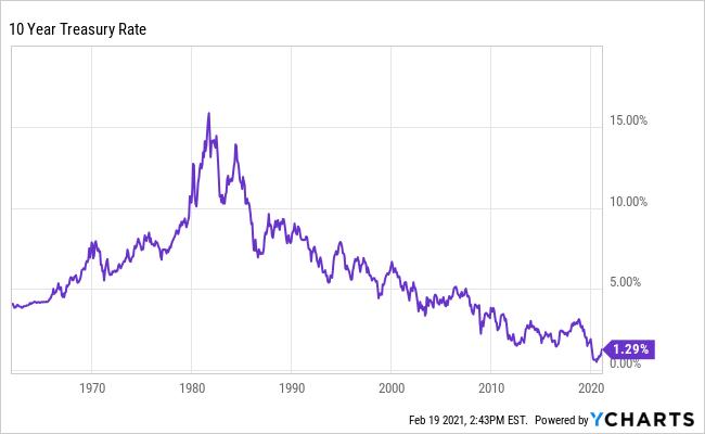 10-Year Treasury Yield Over Long Term.