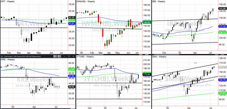 Indices Weekly Chart