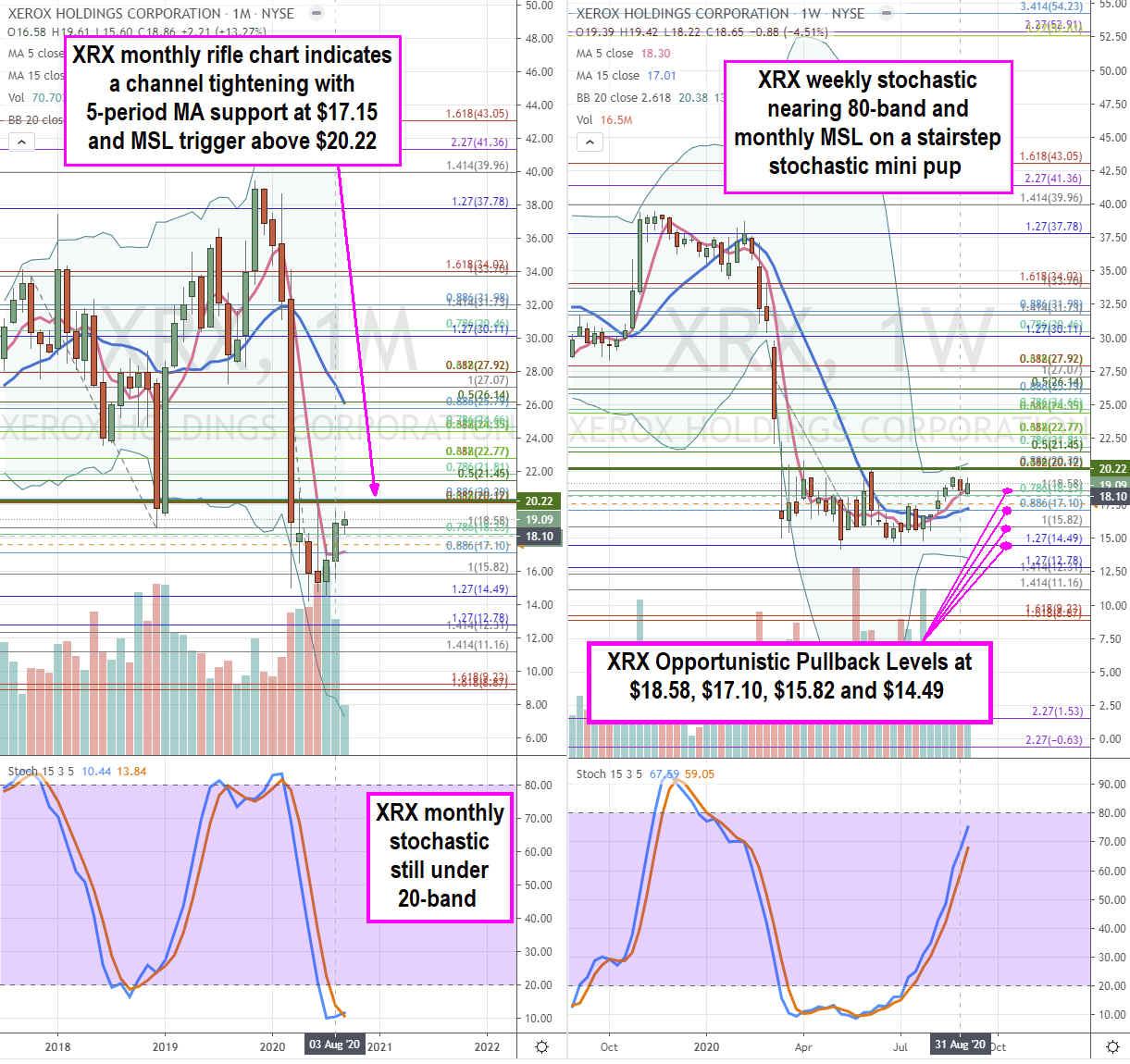 Xerox Stock Chart