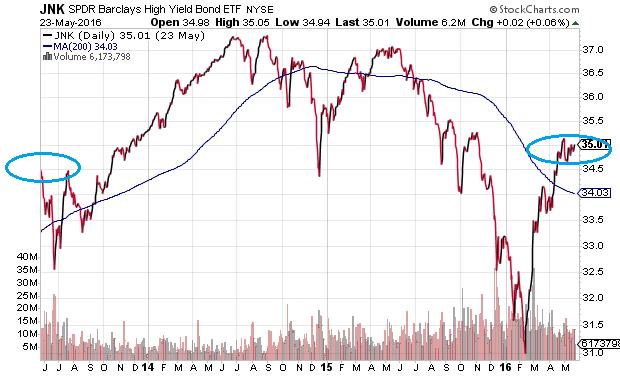 SPDR High Yield Corporate Bond