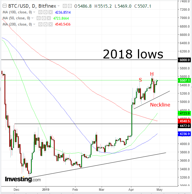 BTC Daily Chart - Powered by TradingView