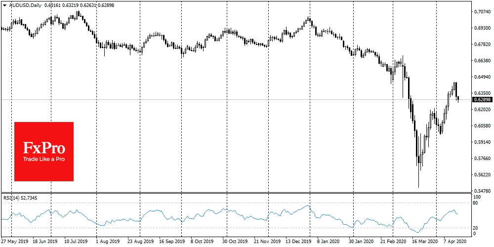AUDUSD turned down after the rebound