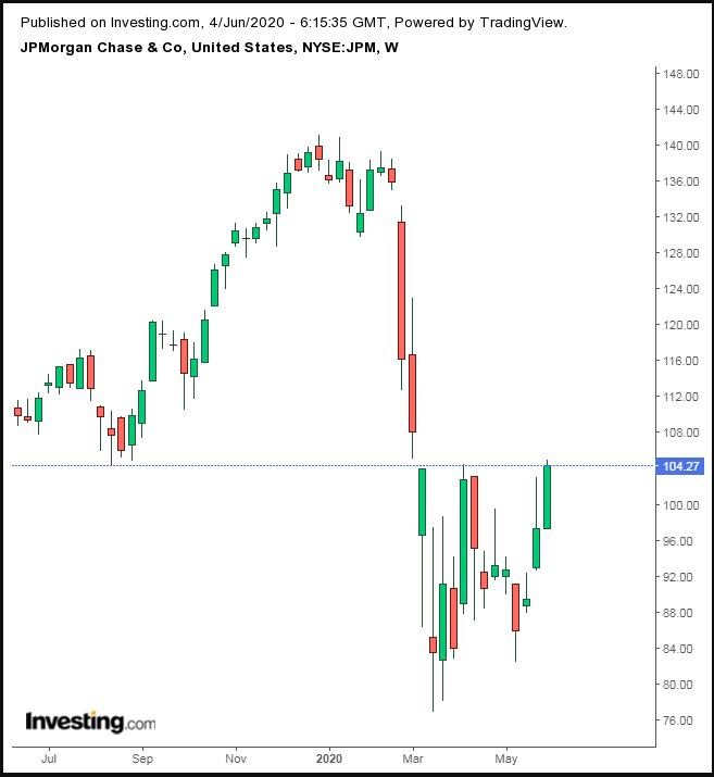 JPM Weekly TTM
