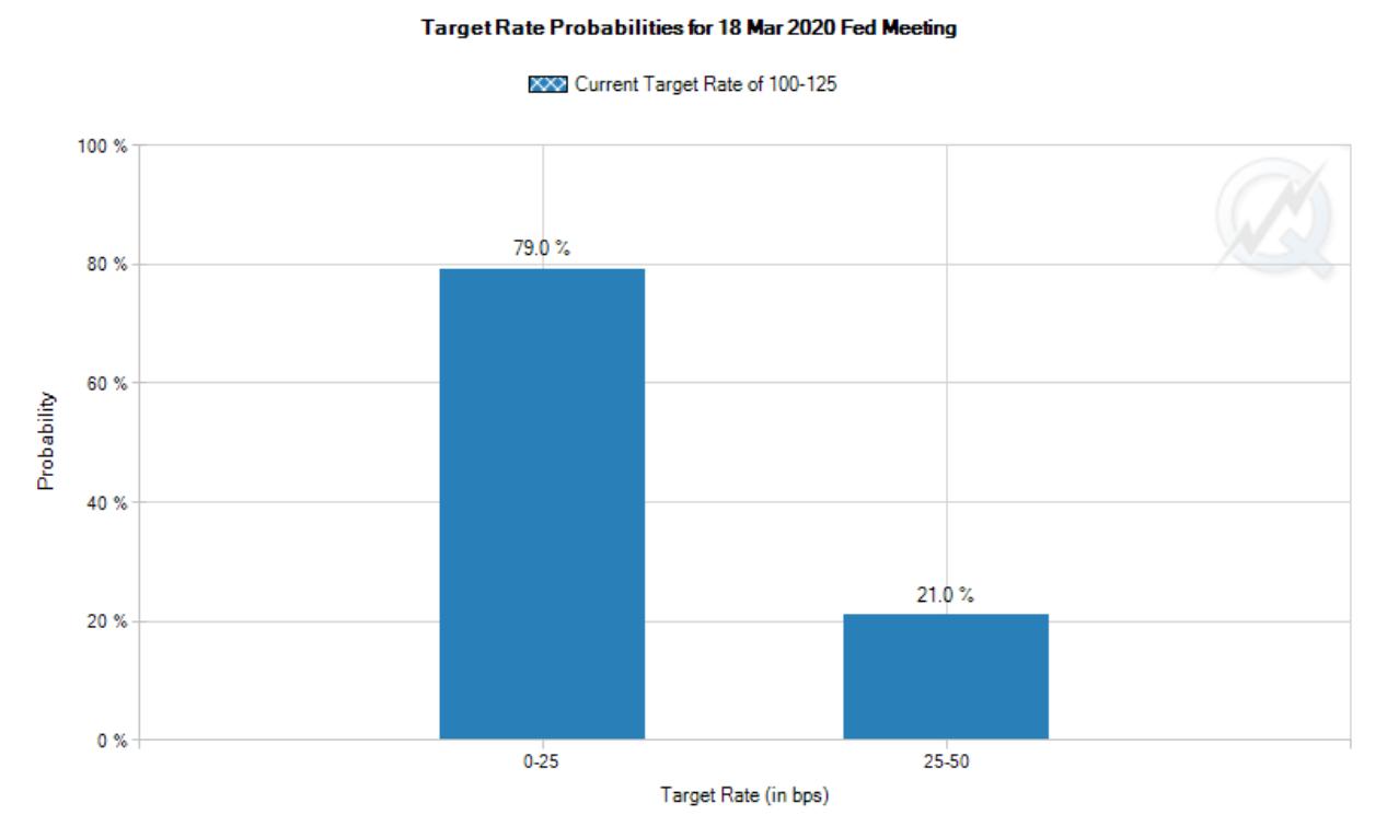 Target Rate Probabilities