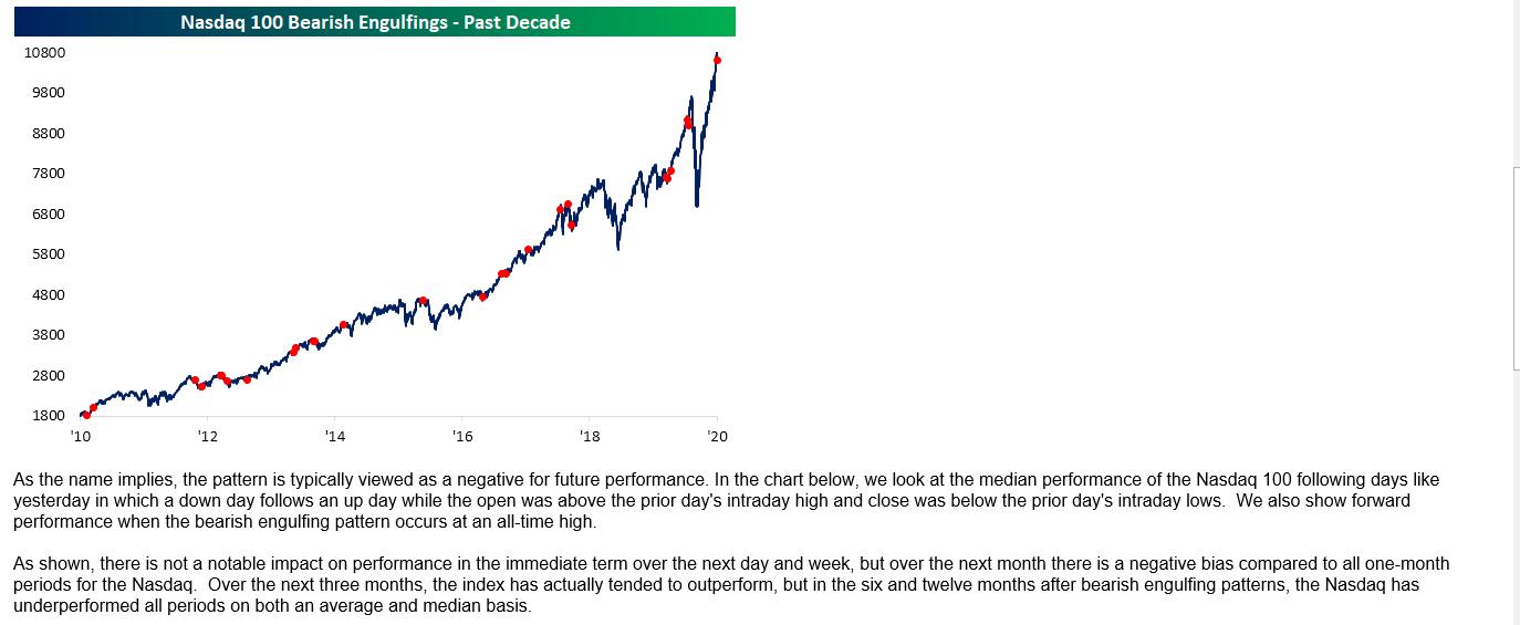 Nasdaq Reversals Chart
