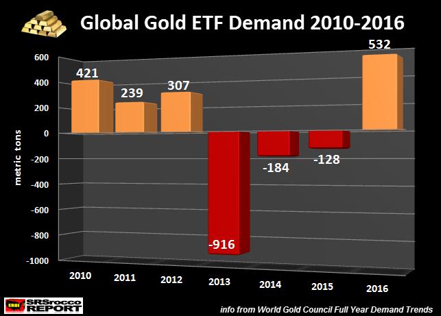 Global Gold ETF Demand 2010-2016