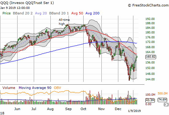 The Invesco QQQ Trust (QQQ) gained 0.8% as it stares at its downtrending 50DMA resistance.