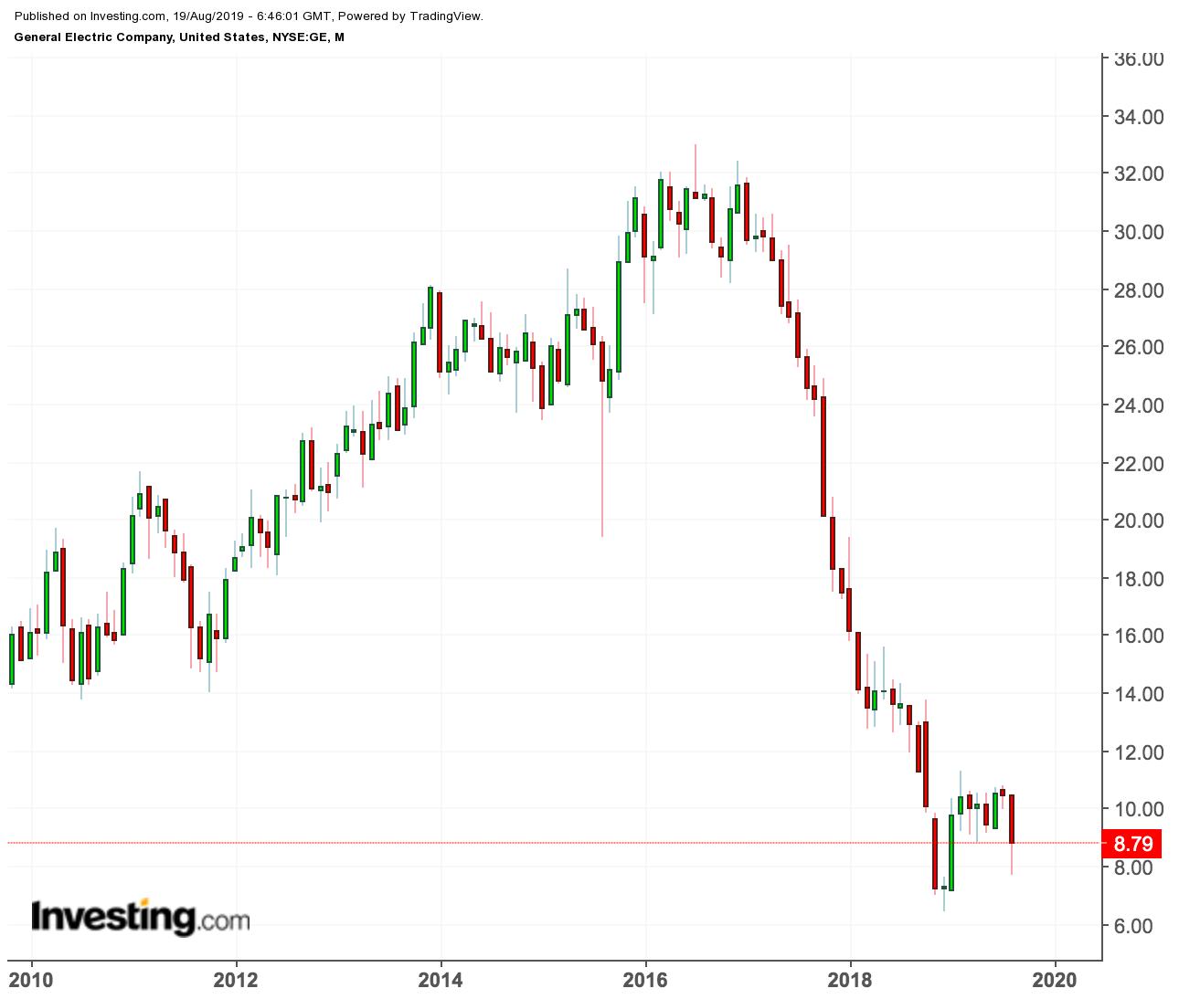 Short Seller Attack On Ge Shows Stock Is Still Vulnerable