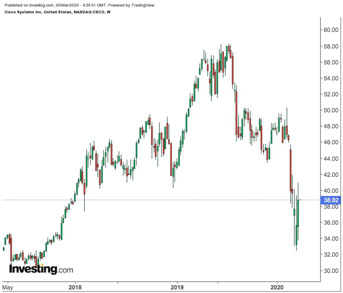 Cisco Weekly Price Chart