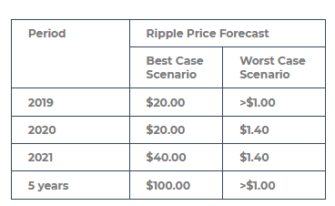 Ripple Has The Potential To Move Upward   Investing com