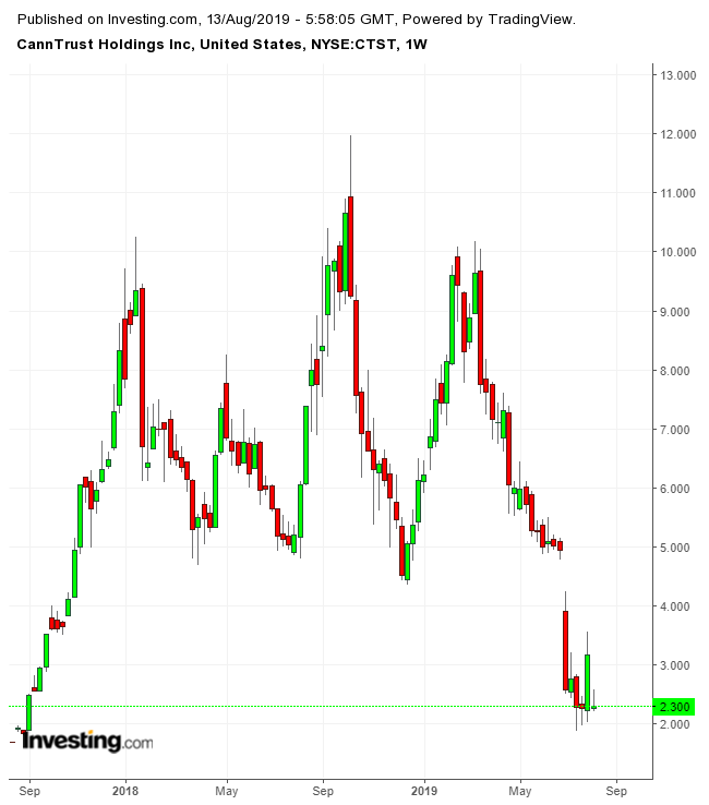 CannTrust Holdings Weekly Chart