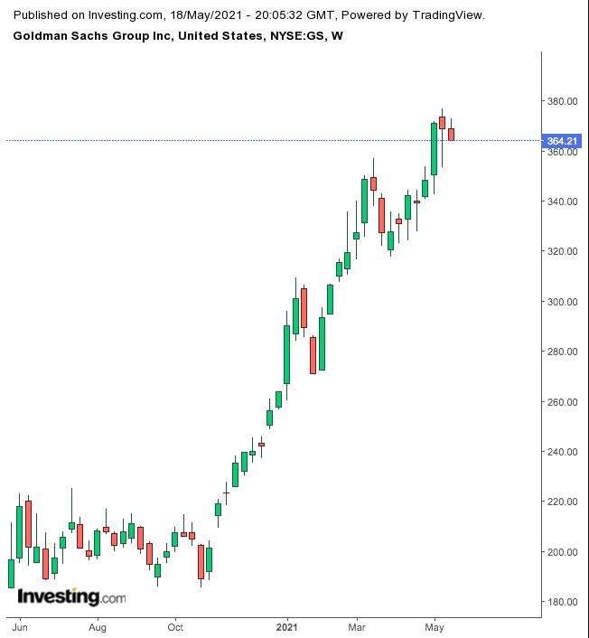 高盛股价周线图,来源:英为财情Investing.com