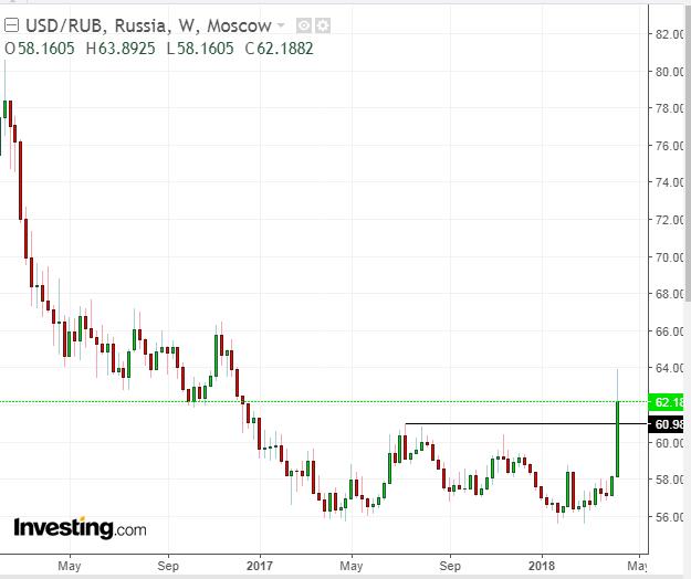USD/RUB Weekly Chart