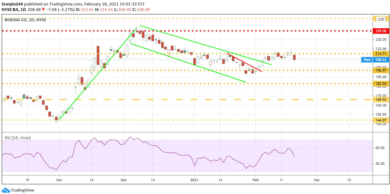 Boeing Co. Daily Chart