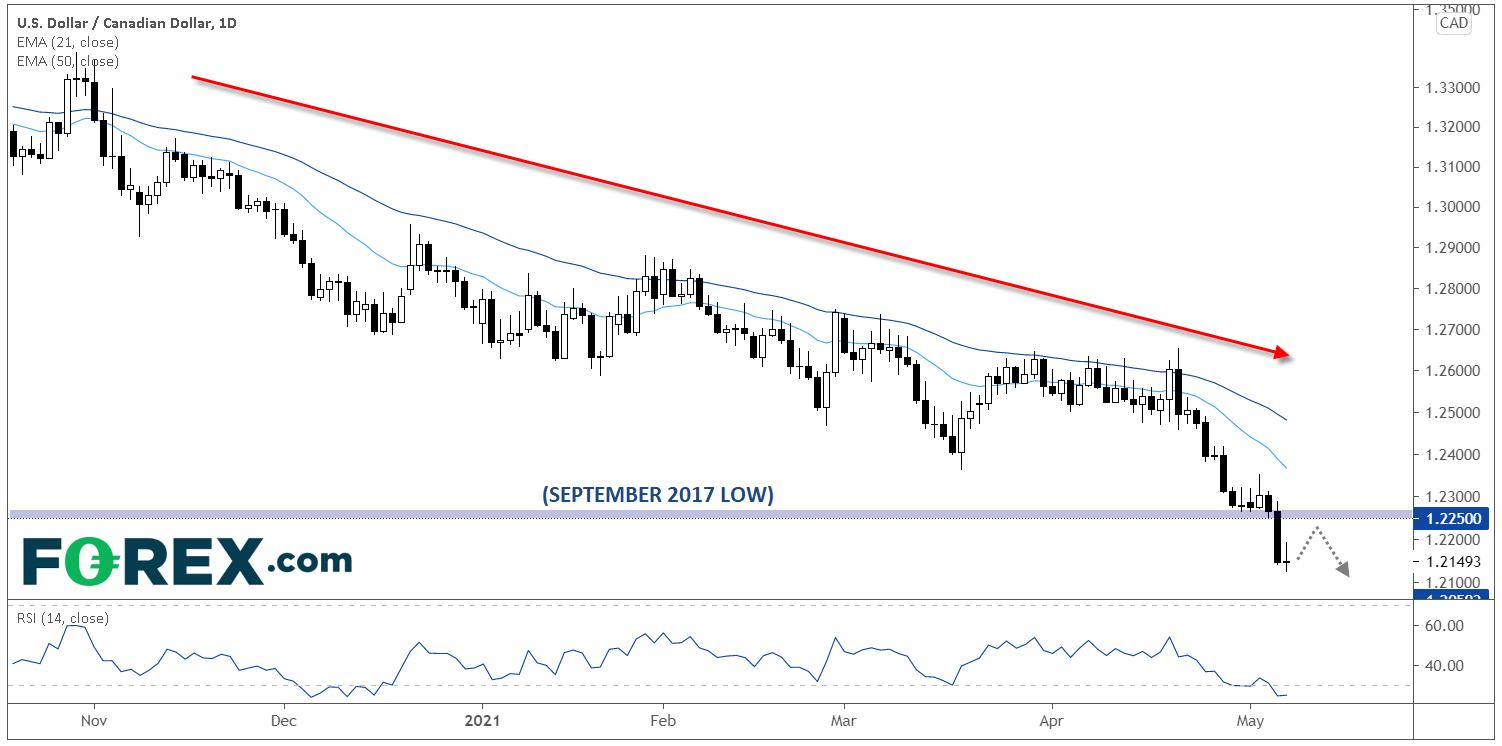 USD/CAD: Dueling Jobs Report Disappointments, Bears May Target 1.21 Next