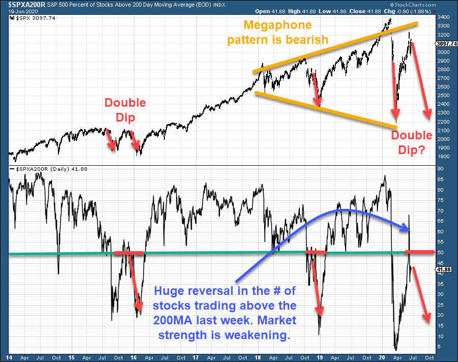 S&P 500 Vs Stocks - 2014 - 2020 Bull & Bear Market