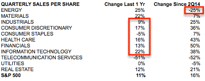 Quarterly Sales per Share by Sector