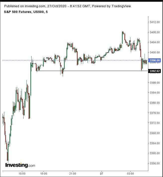 S&P 5 Min