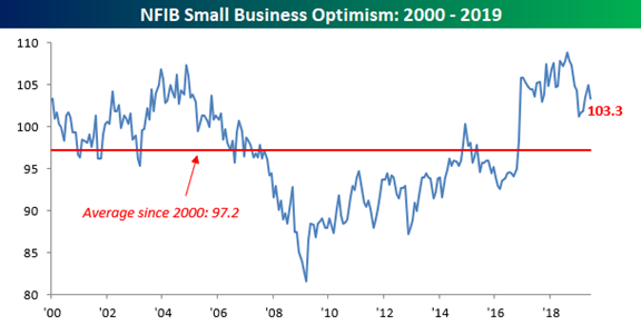 Small Business Optimism 2000-2019