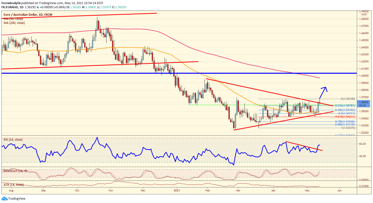 EUR/AUD Daily Chart.