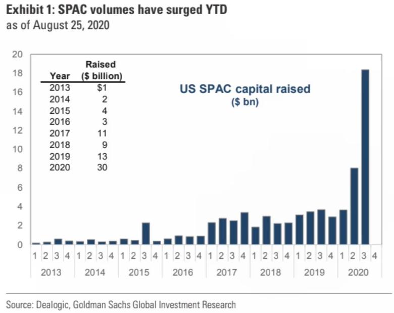 SPAC Volumes Have Surged YTD