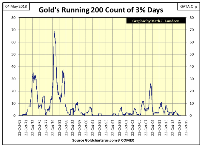 Gold's Running 200 Count Of 3 Days