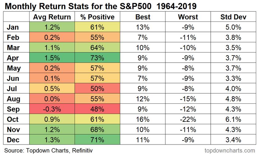 S&P 500 Monthly Returns