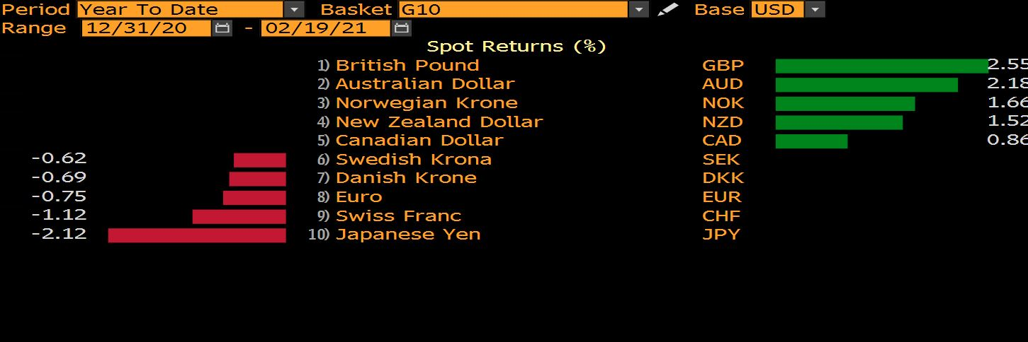 Dollar At The Fulcrum; Reflation Theme In Affect In FX Market