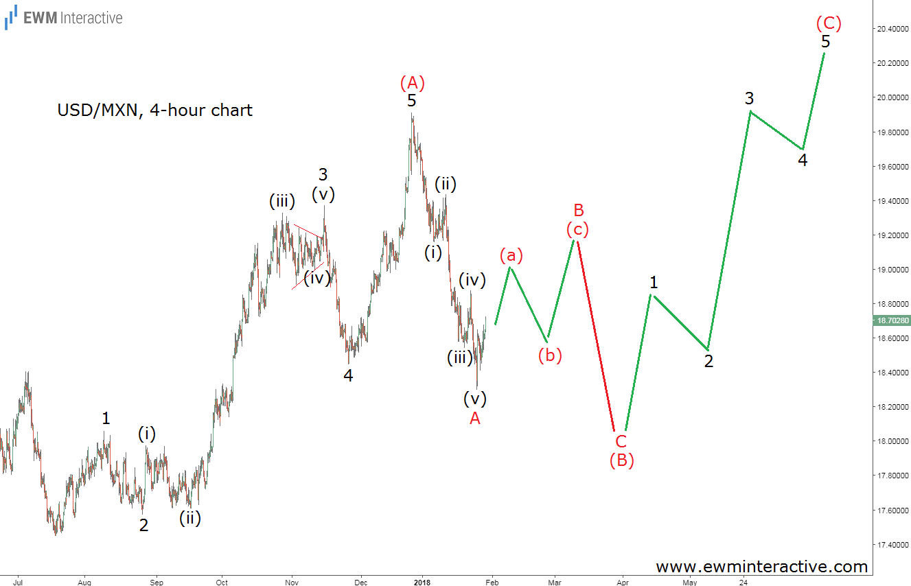USD MXN 4 Hour Chart
