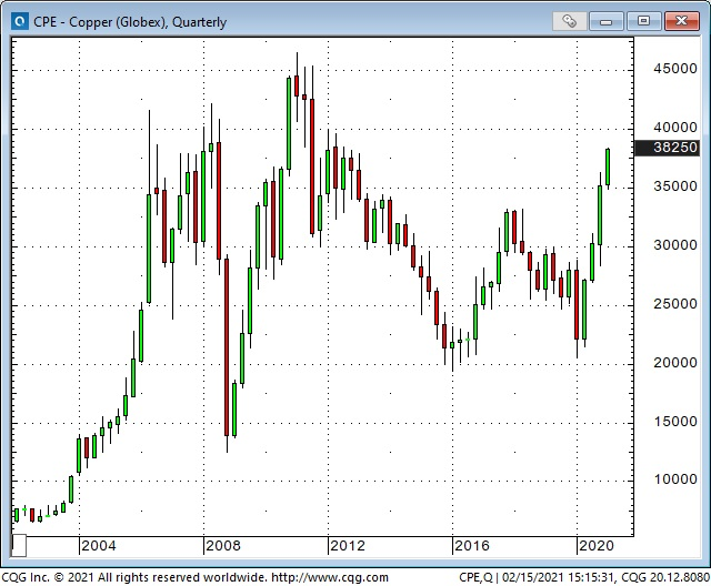 Copper-Quarterly Chart