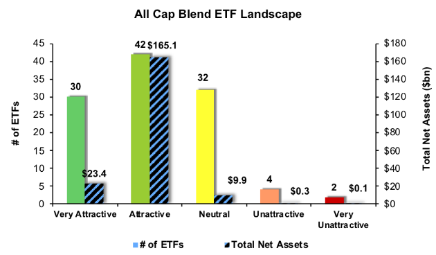 Separating the Best ETFs From the Worst Funds