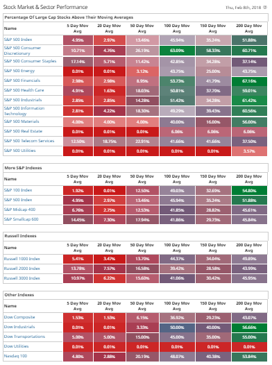 Major Market Indexes