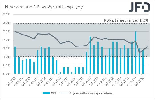 New Zealand CPI inflation