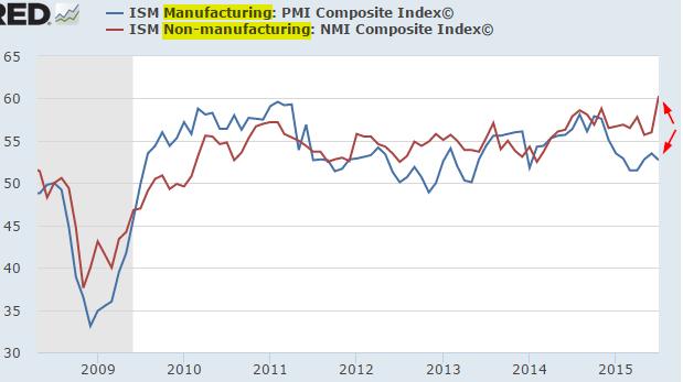 ISM PMI MFG. vs Non-MFG 2008-2015