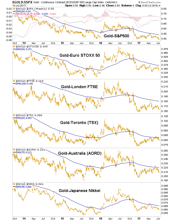 Gold vs. Global Stock Markets