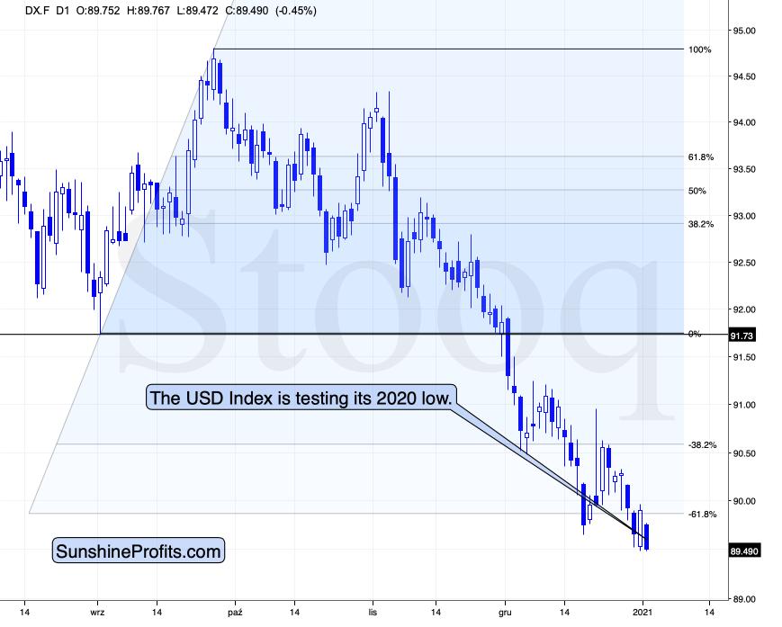 U.S. Dollar Index.