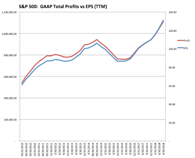 SPX: GAAP Total Profits vs EPS (TTM)