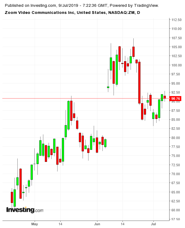 ZM Daily since IPO