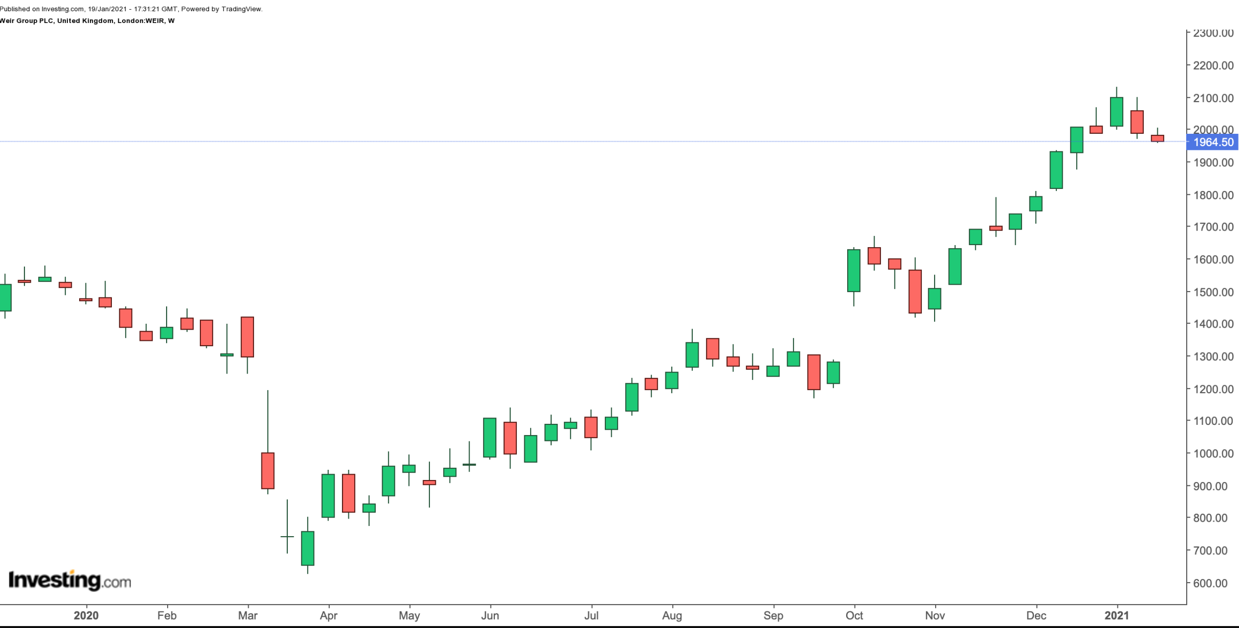 Weir Group Weekly Chart.