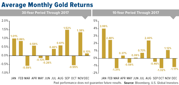 Average monthly gold returns