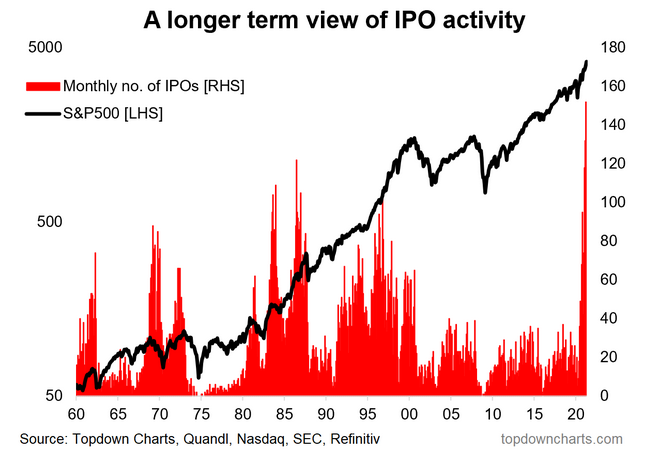 Long-Term View Of IPO Activity