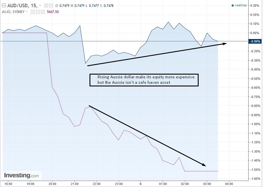 AUD/USD 15-min Chart