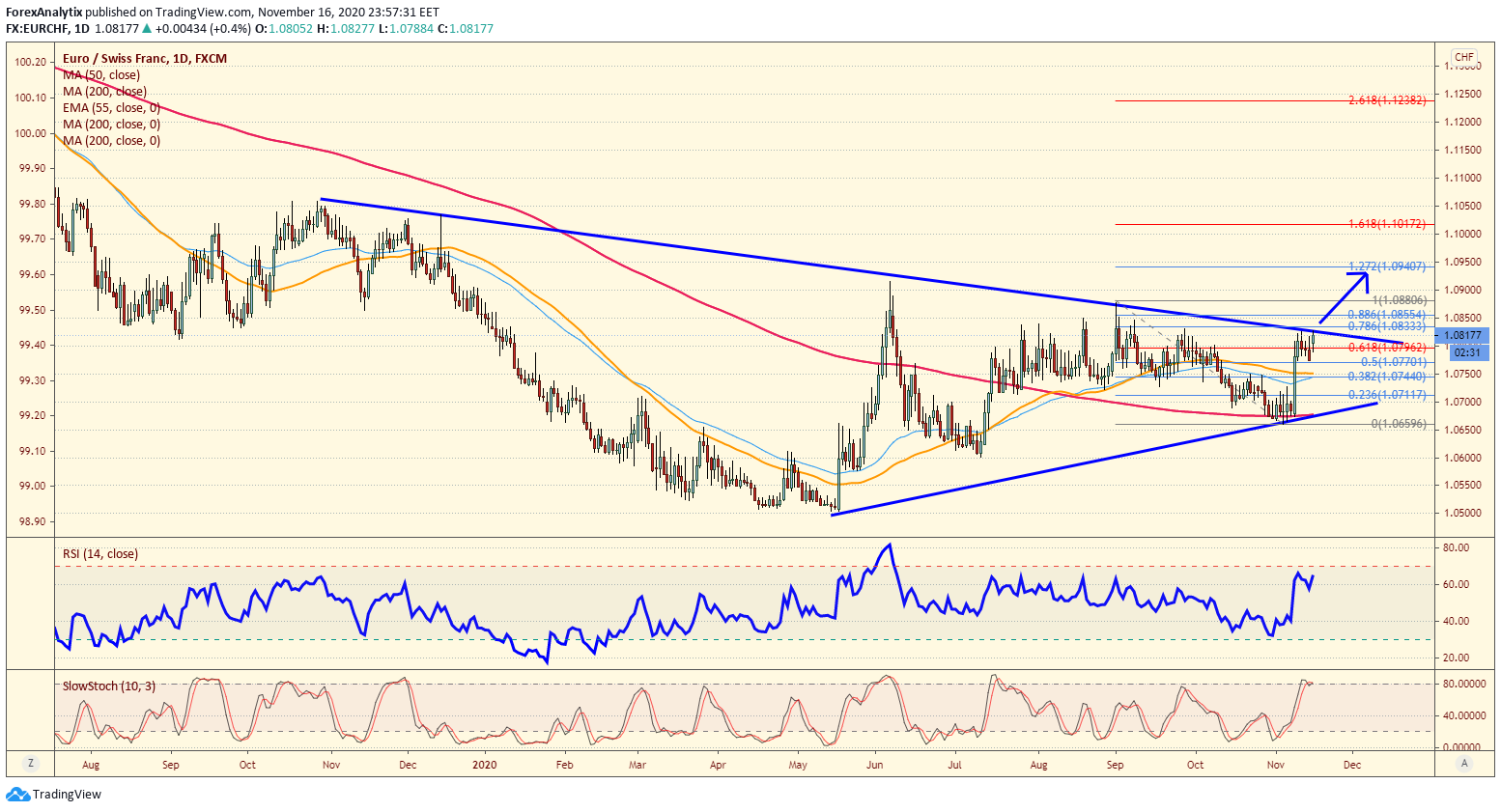 EUR/CHF Daily Chart.