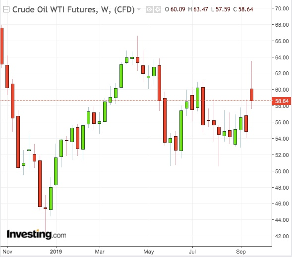 WTI Weekly Chart - Powered by TradingView