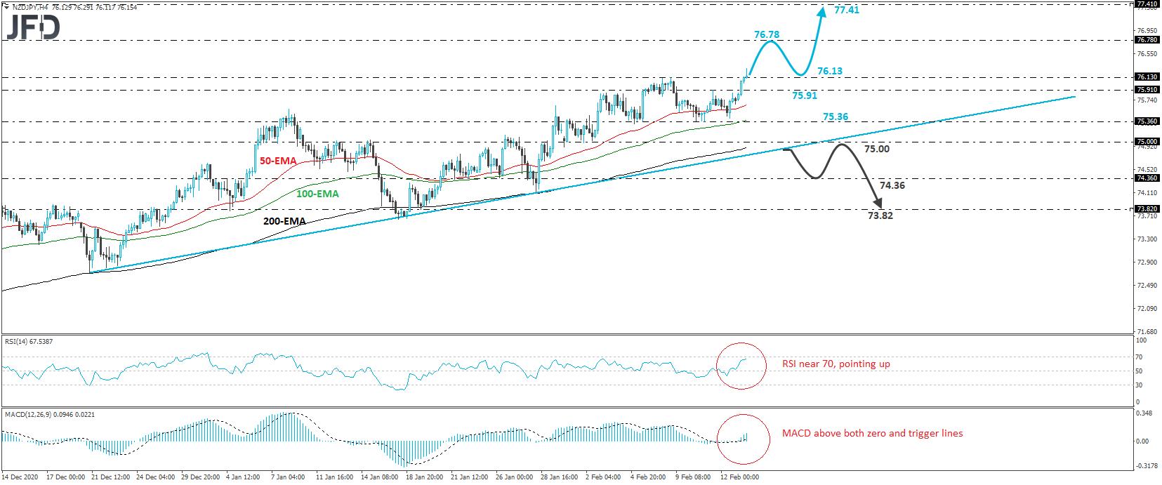 NZD/JPY 4-hour chart technical analysis