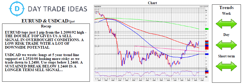 EUR USD And CAD Weekly Chart
