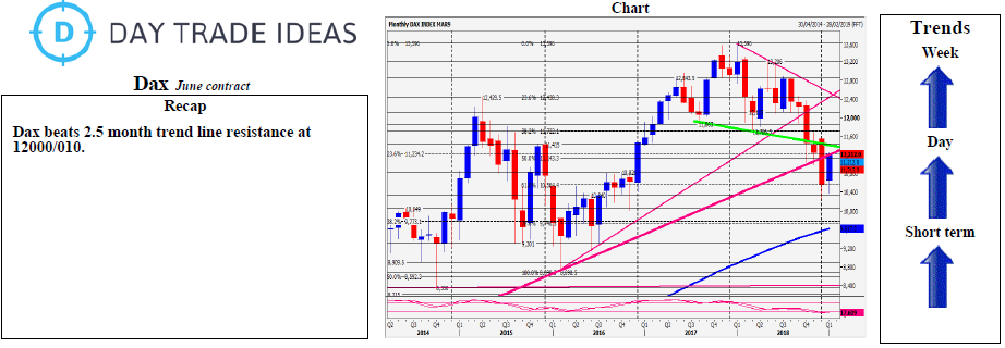 Dax Holding Above 12010 Keeps Bulls In Control To 12053 | Investing com